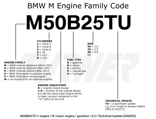 Pôle - Fiche BMW et identification moteur